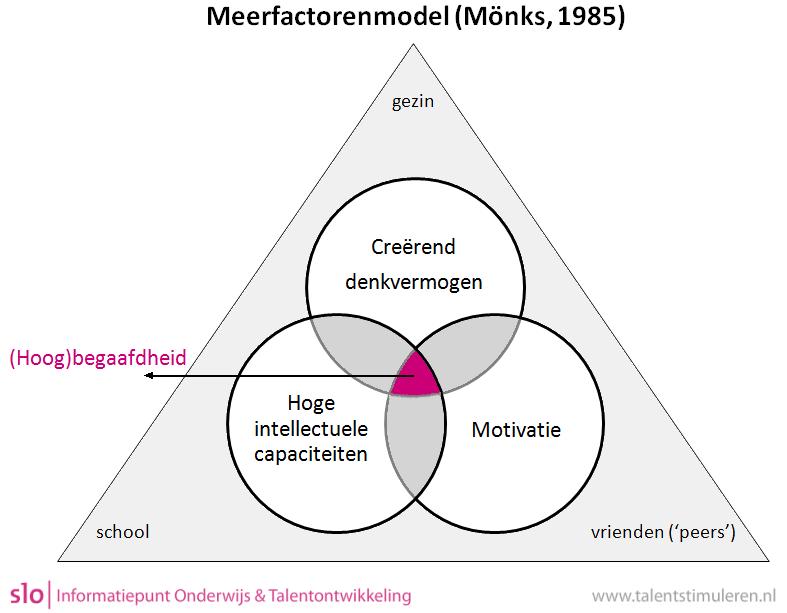 Model Mönks